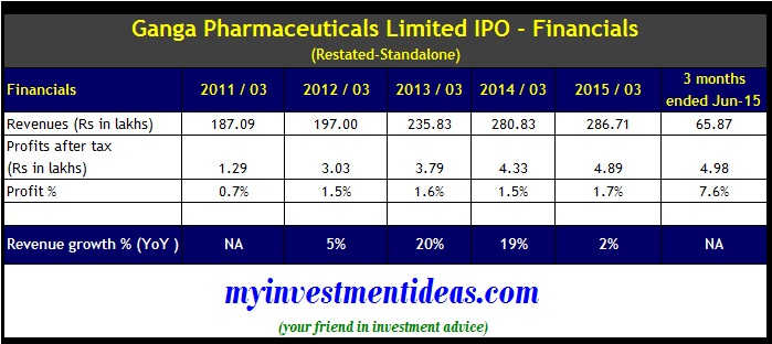 Ganga Pharma IPO - Financial summary