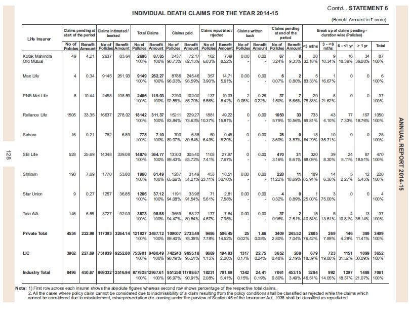 claim settlement ratio 2014-15-list-2