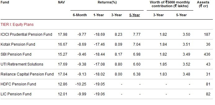 Best and worst NPS funds-Tier-I-Equity Plans
