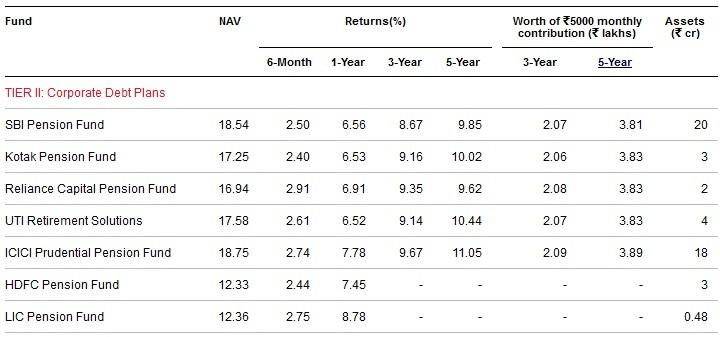 Best and worst NPS funds-Tier-II-Corporate Debt Plans