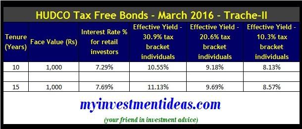 HUDCO Tax Free Bonds March 2016-Trache-II- Interest rate chart