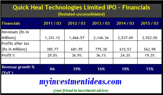 Quick Heal IPO - Financials