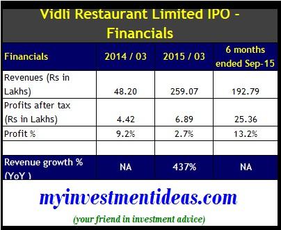 Vidli Restaurant IPO - Financials