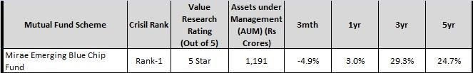 mirae emerging - top 5 midcap-small cap funds-2016