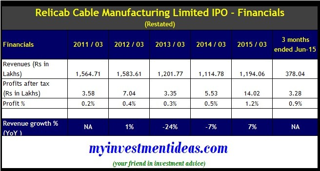 Relicab Cable Manufacturing IPO - Financials