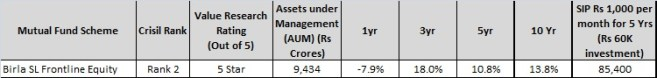 Birla SL Frontline equity Fund - best Large cap mutual fund for 2016