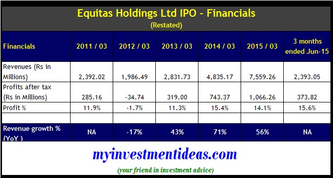 Equitas Holdings IPO - Financials
