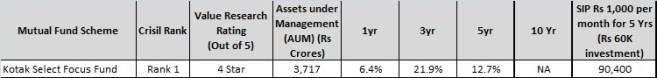 Kotak Select focus Fund - top Large cap mutual fund of 2016