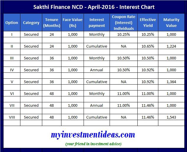 Sakthi Finance NCD Apr-May-2016-Interest chart