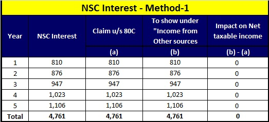 how to show nsc interest in income tax return-method-1