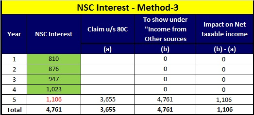 how to show nsc interest in income tax return-method-3