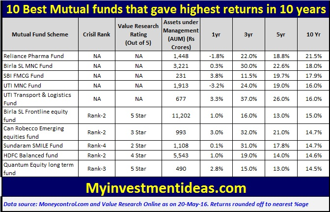 List of Best Mutual funds that gave the highest returns in 10 years