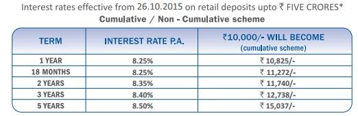 top rated company FD scheme 2016 - lic hfl - Sanchay FD Scheme