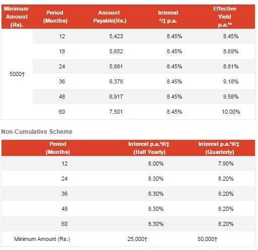 top rated company FD scheme 2016 - mahindra finance fd scheme