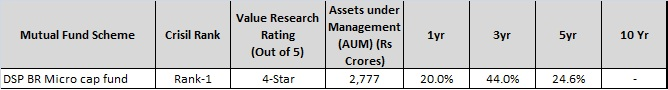 DSP BR Micro Cap fund - Best Small Cap Mutual funds to invest in 2016