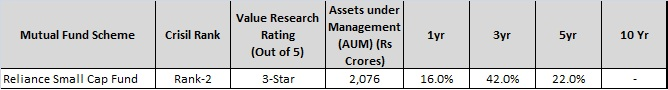 reliance small cap fund - best Small Cap Mutual funds for 2016