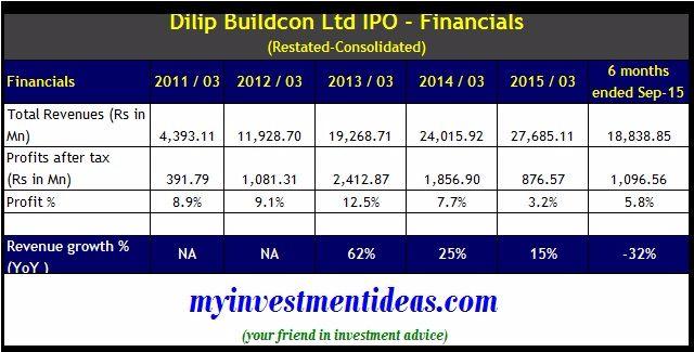 Dilip Buildcon IPO - Financials