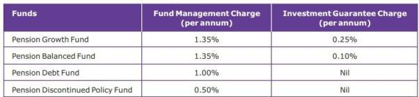 FMC charges in Canara HSBC OBC Life Insurance Bhavishya Plan
