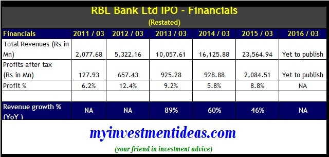 RBL Bank IPO Financials