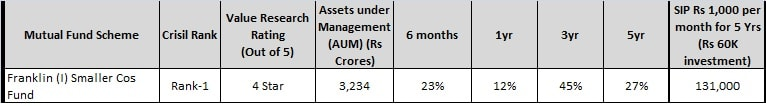 best midcap funds - franklin india small cos fund