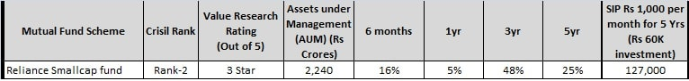 good midcap funds - reliance small cap fund