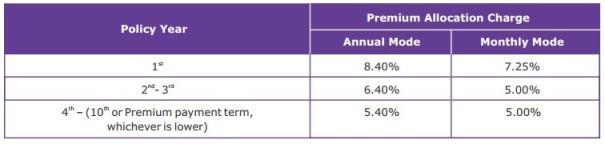 premium allocation charges in Canara HSBC OBC Life Insurance Bhavishya Plan