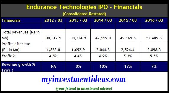Financials of Endurance Technologies Ltd IPO