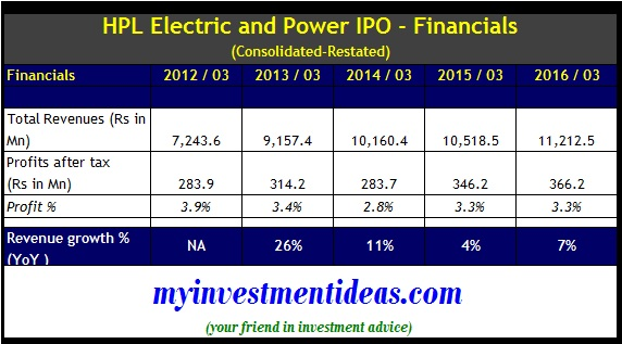 HPL Electric and Power IPO - Financials