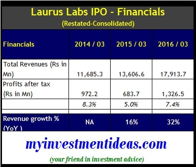 Laurus Labs IPO Financials