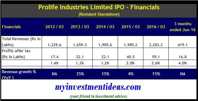 Prolife Industries IPO - Financials
