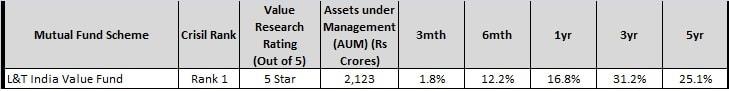 best diversified mutual fund 2017-l&t india value fund