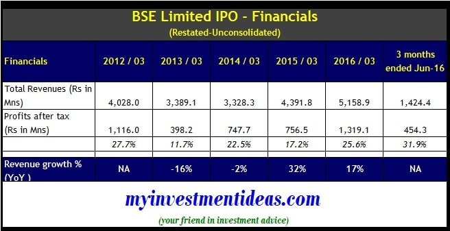 BSE Limited IPO - Financials - UnConsolidated