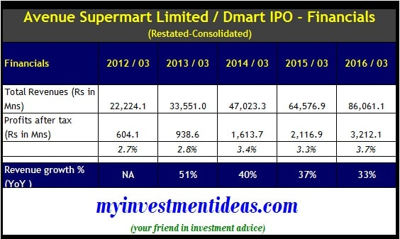 Dmart IPO - Restated Consolidated Financials