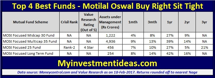 List of Top 4 Mutual funds from Motilal Oswal - Buy Right Sit Tight-min