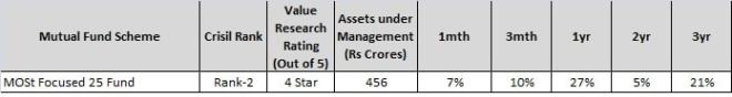 MOSt focussed 25 fund - Top 4 Mutual funds from Motilal Oswal - Buy Right Sit Tight-min