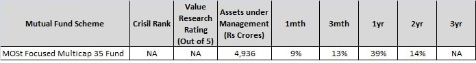 MOSt focussed multicap 35 fund - Top 4 Mutual funds from Motilal Oswal - Buy Right Sit Tight-min