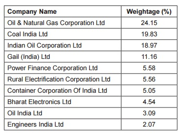 CPSE ETF Index Composition as on 31 January 2017