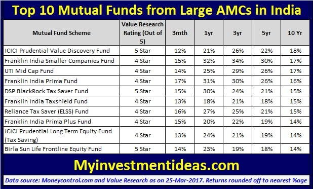 List of Top 10 Mutual Funds from Large AMCs in India in 2017-min