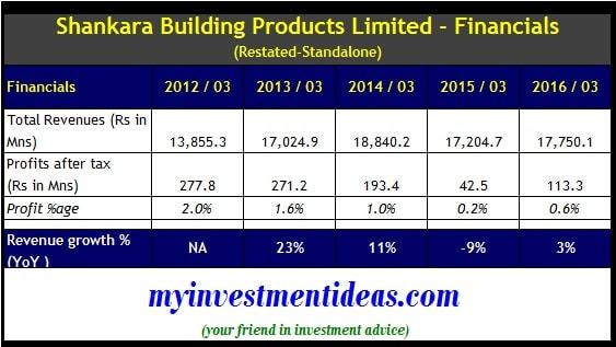 Shankara Building Products IPO - Financials-min