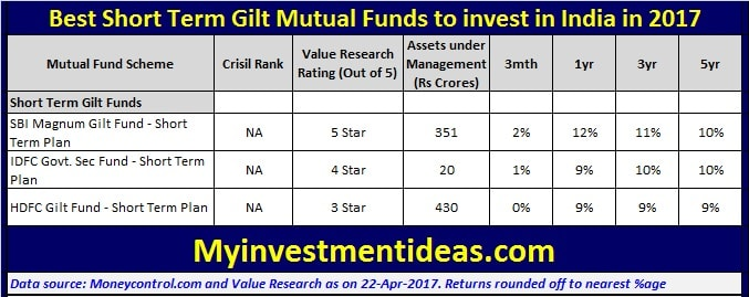 Best Short Term Gilt Mutual Funds to invest in India in 2017-min