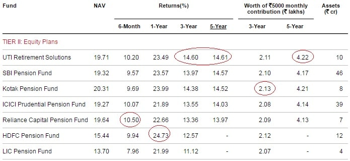 Best NPS Funds for 2017-Tier-II-Equity-Plans