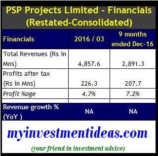Consolidated Financial summary of PSP Projects Ltd IPO