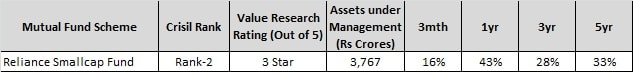 Top 5 Small Cap Funds to invest - Reliance Small Cap fund