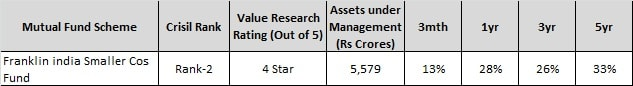Top 5 Small Cap Funds to invest in 2017- Franklin India Smaller cos fund