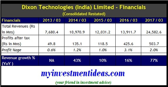Consolidated financials of Dixon Technologies IPO