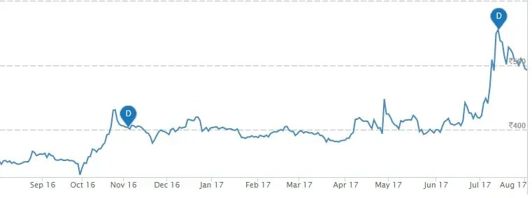 Sasken Technologies Ltd - Top 5 Stocks to buy in 2017 based on Benjamin Graham principles