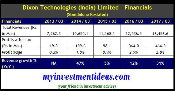 Standalone financials of Dixon Technologies IPO