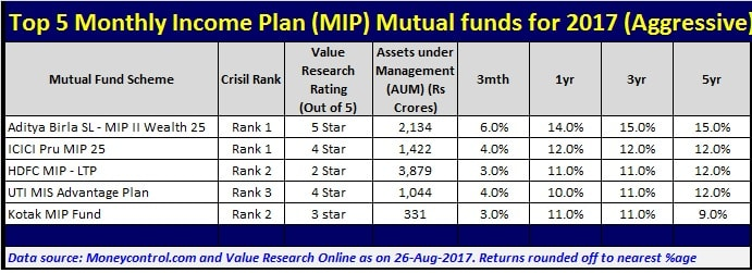 Top 5 Best Monthly Income Plan (MIP) Mutual Funds to invest in 2017-Aggressive