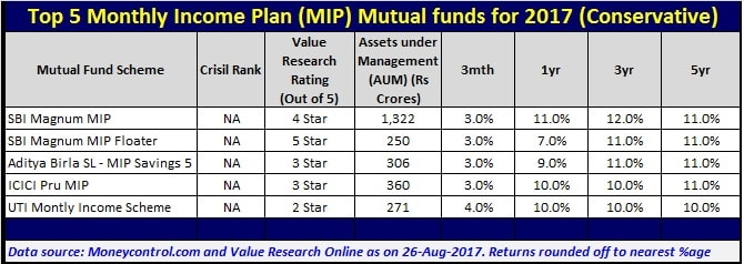 Top 5 Best Monthly Income Plan (MIP) Mutual Funds to invest in 2017-Conservative