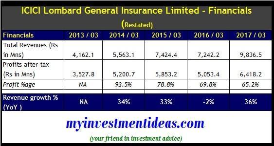 Financial summary of ICICI Lombard Ltd IPO